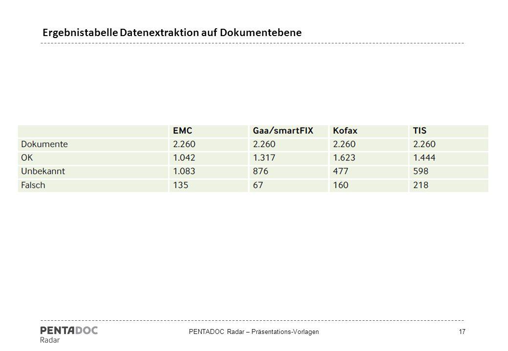 Ergebnistabelle Datenextraktion auf Dokumentebene
