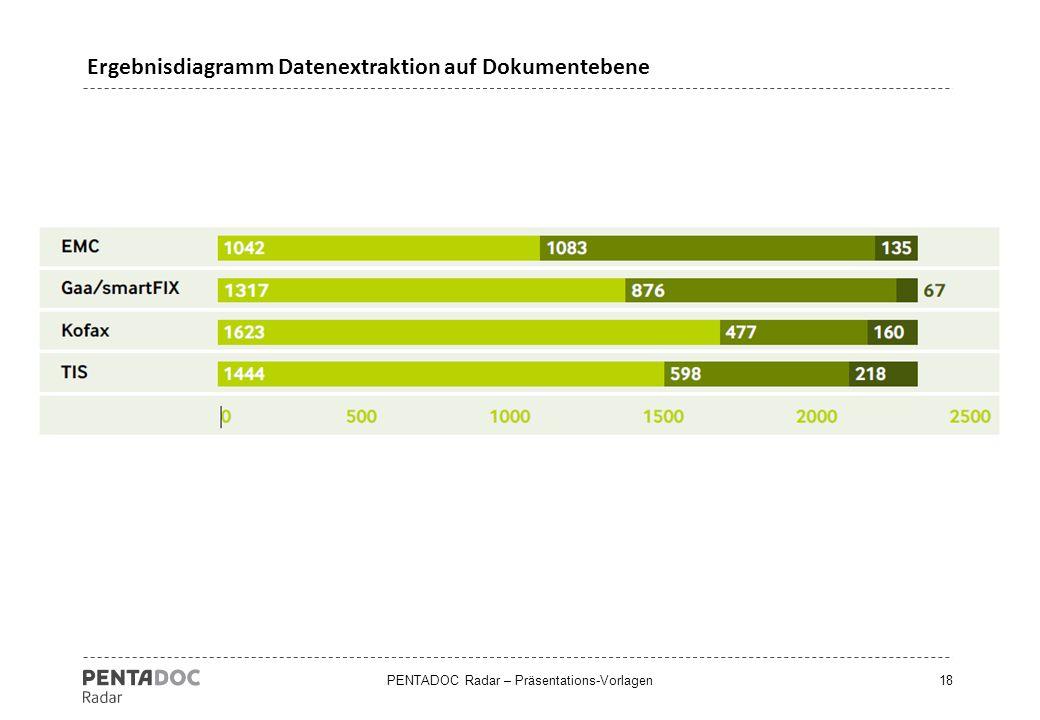 Ergebnisdiagramm Datenextraktion auf Dokumentebene