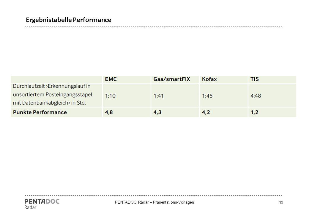 Ergebnistabelle Performance