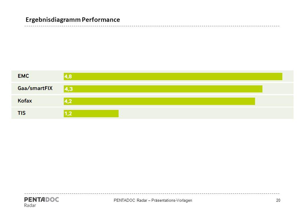 Ergebnisdiagramm Performance