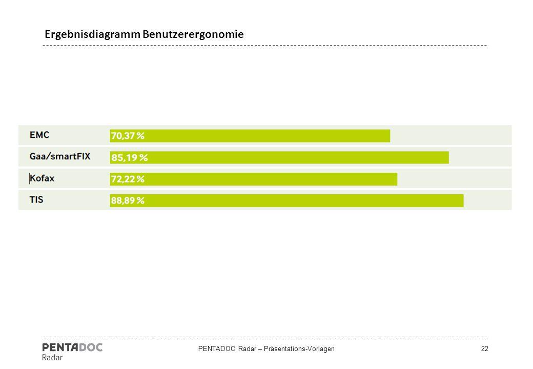 Ergebnisdiagramm Benutzerergonomie