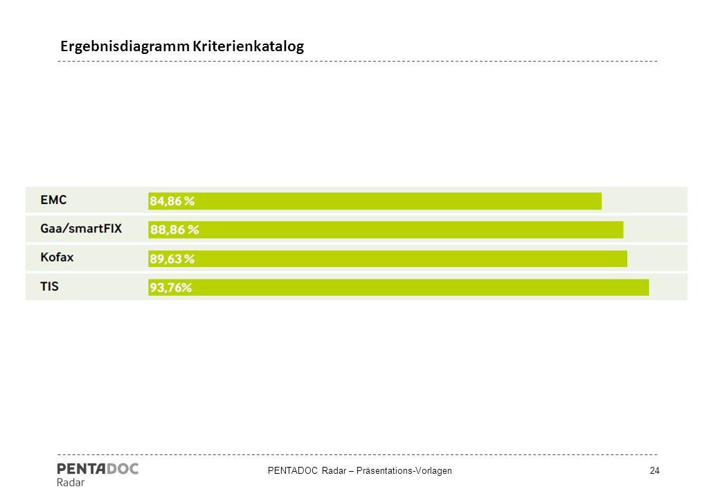 Ergebnisdiagramm Kriterienkatalog