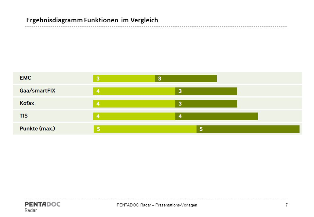 Ergebnisdiagramm Funktionen im Vergleich