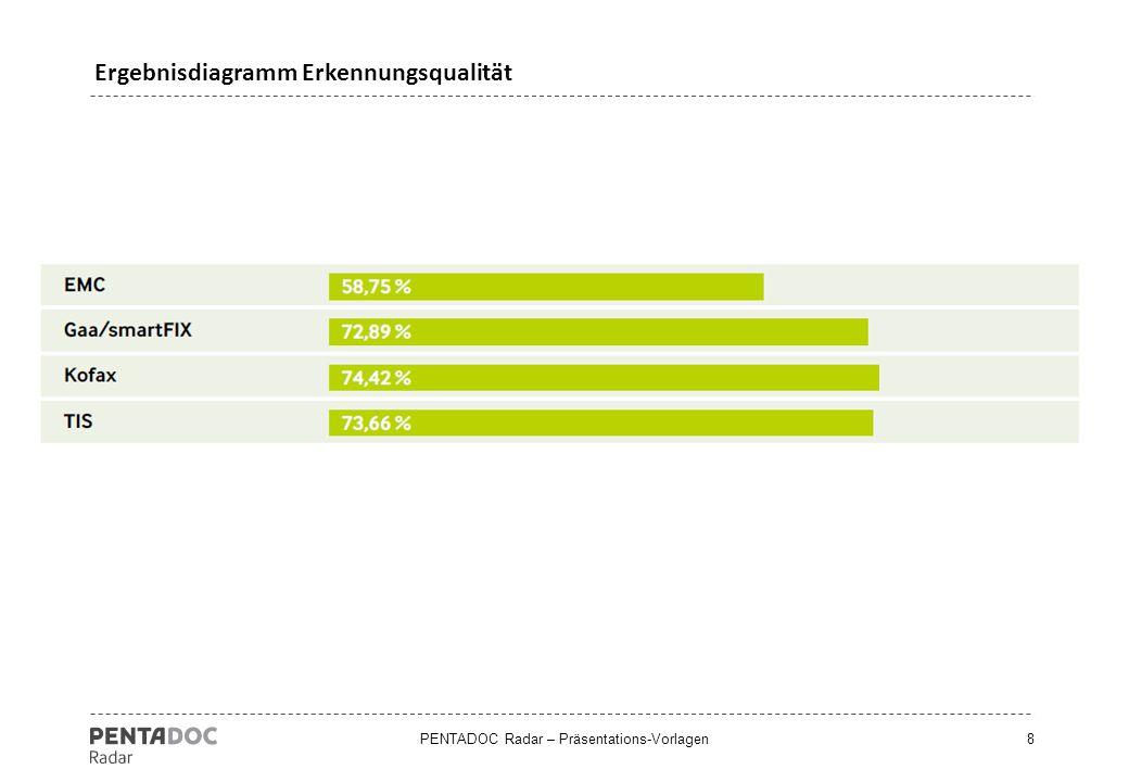 Ergebnisdiagramm Erkennungsqualität