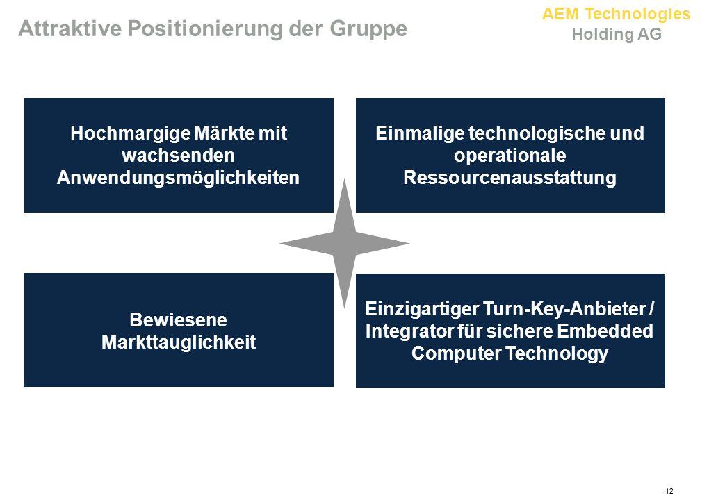 Attraktive Positionierung der Gruppe