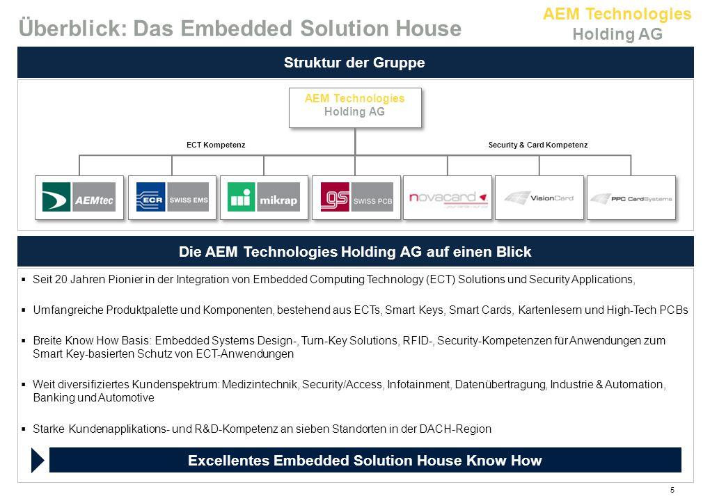 Überblick: Das Embedded Solution House
