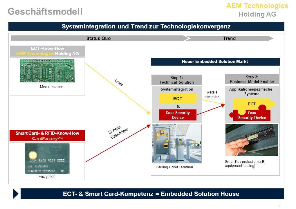 Geschäftsmodell Systemintegration und Trend zur Technologiekonvergenz