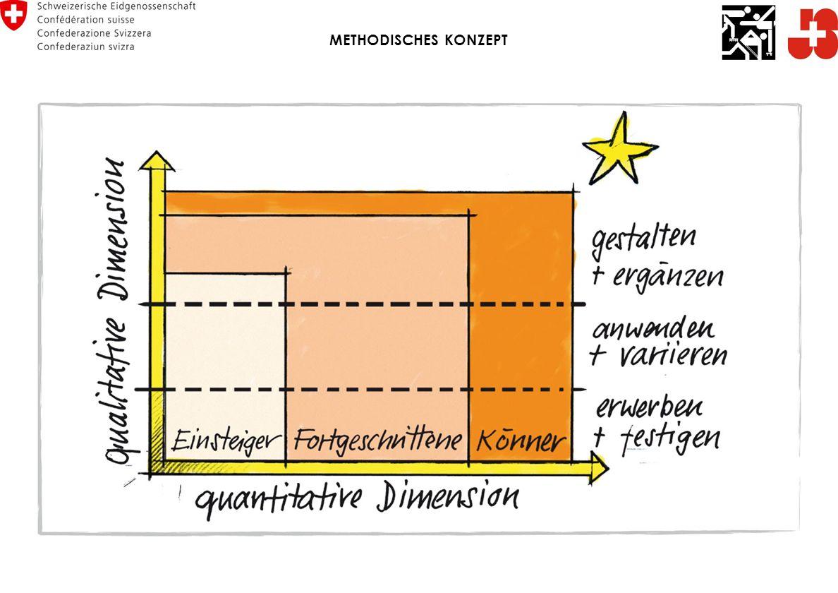 METHODISCHES KONZEPT