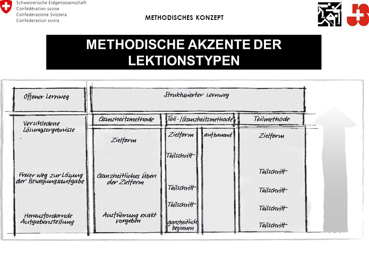 METHODISCHE AKZENTE DER LEKTIONSTYPEN