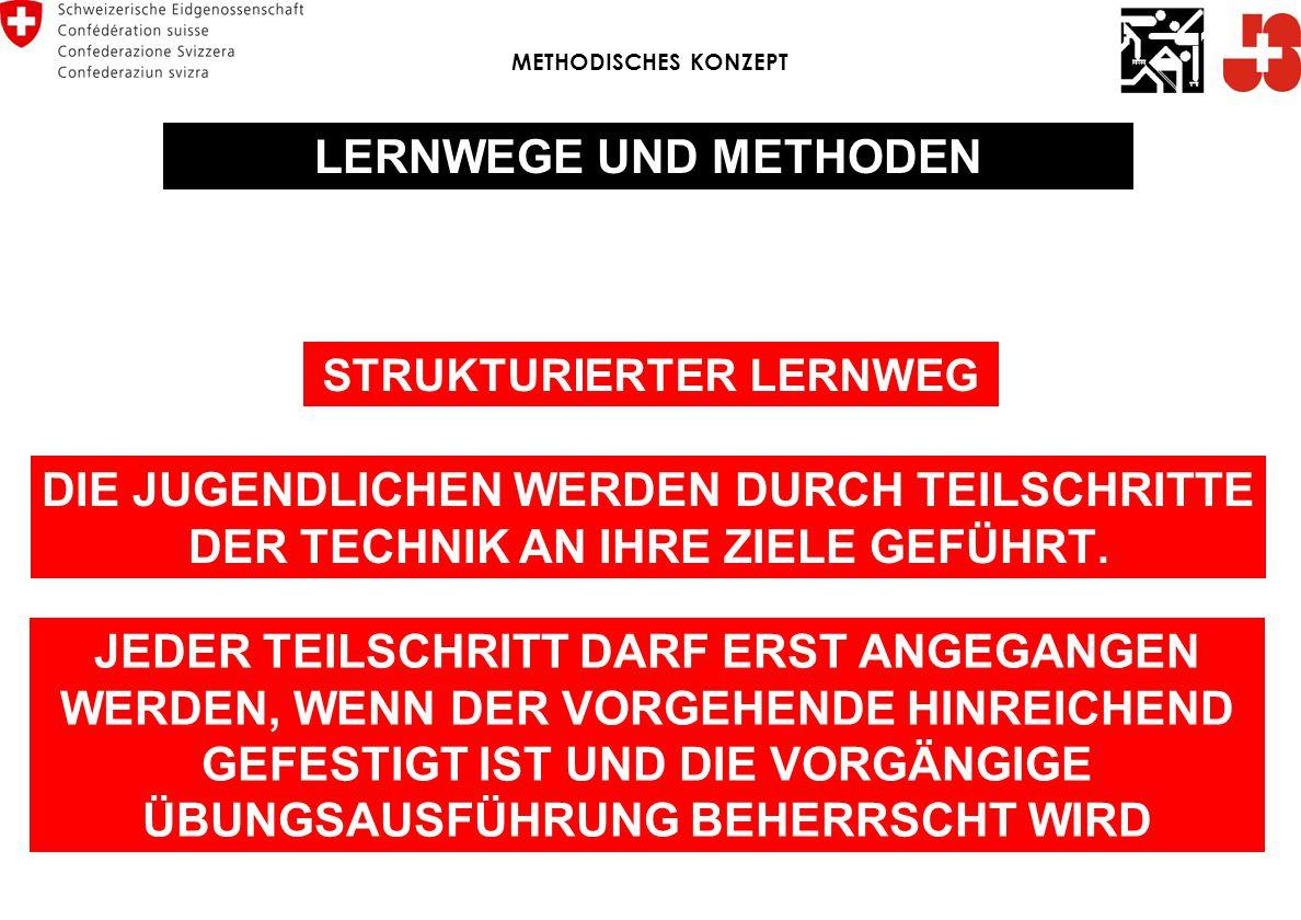 STRUKTURIERTER LERNWEG
