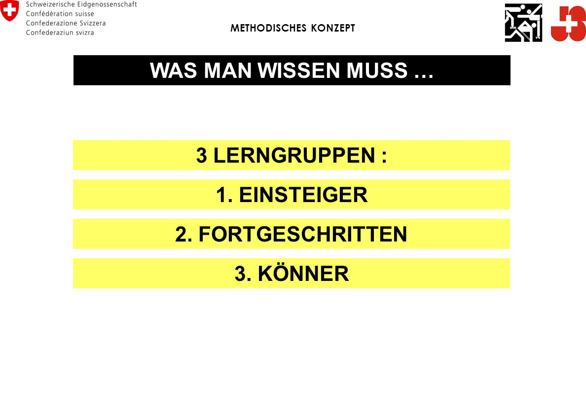 WAS MAN WISSEN MUSS … 3 LERNGRUPPEN : 1. EINSTEIGER 2. FORTGESCHRITTEN