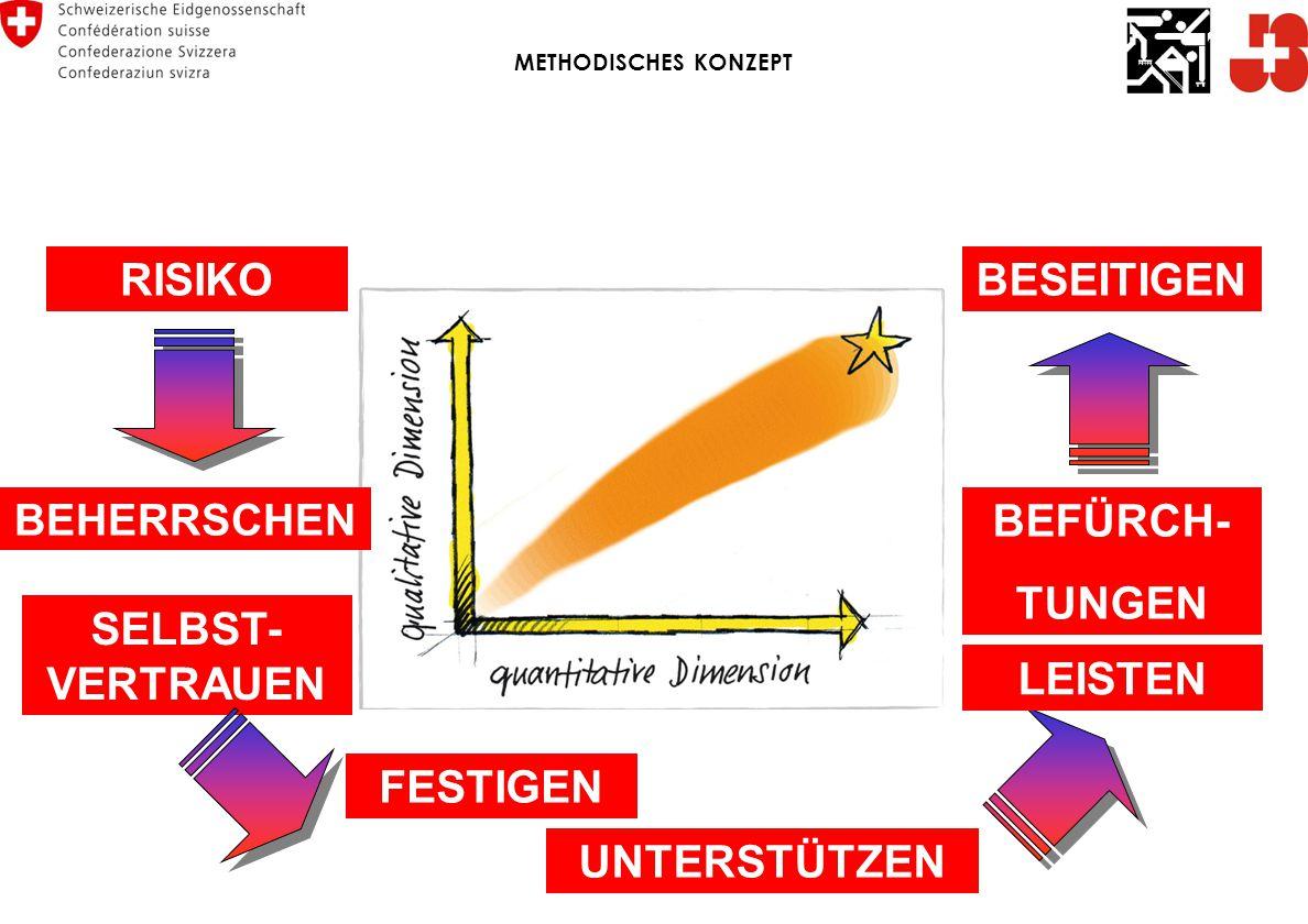 RISIKO BESEITIGEN BEFÜRCH- TUNGEN SELBST-VERTRAUEN LEISTEN FESTIGEN