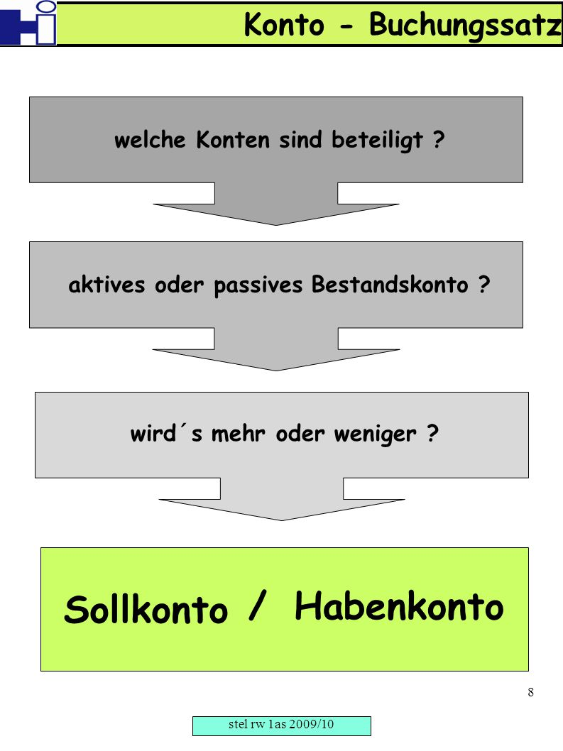 Sollkonto / Habenkonto Konto - Buchungssatz
