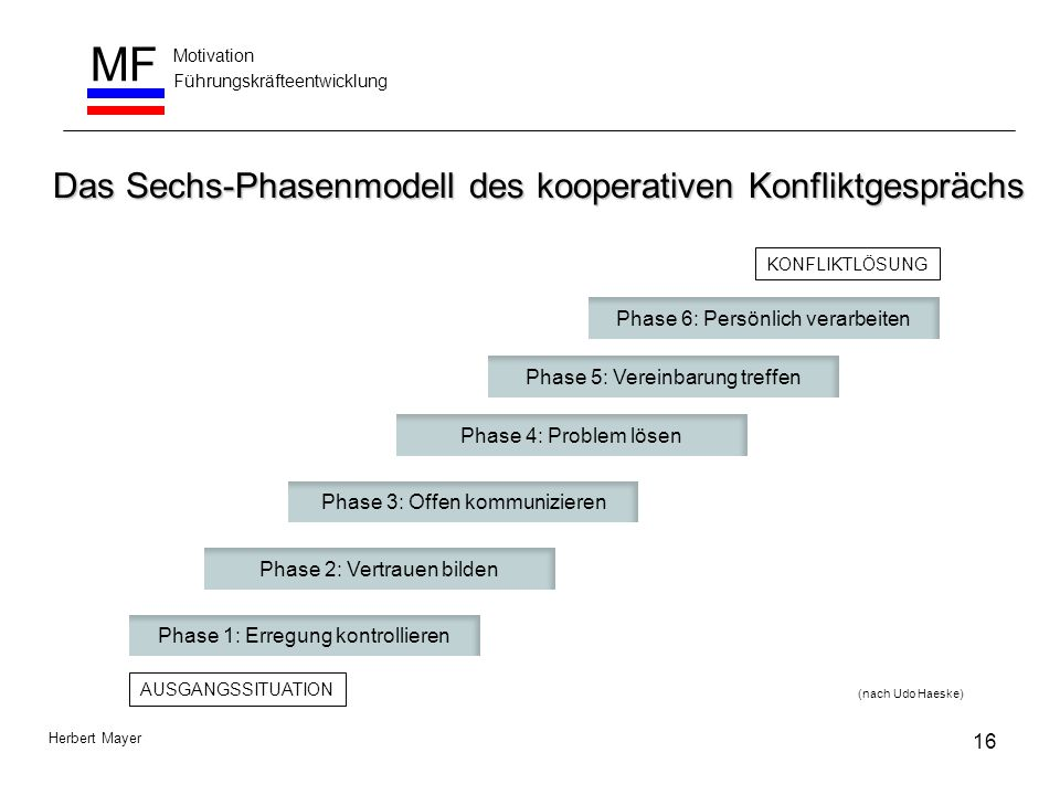 Das Sechs-Phasenmodell des kooperativen Konfliktgesprächs