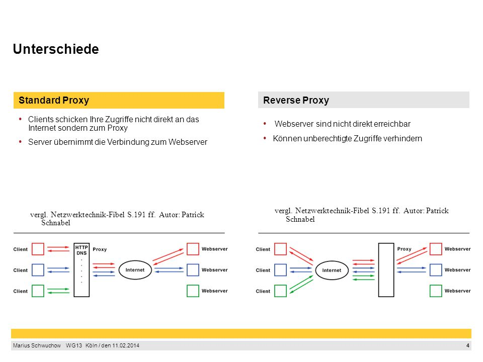 Unterschiede Standard Proxy Reverse Proxy