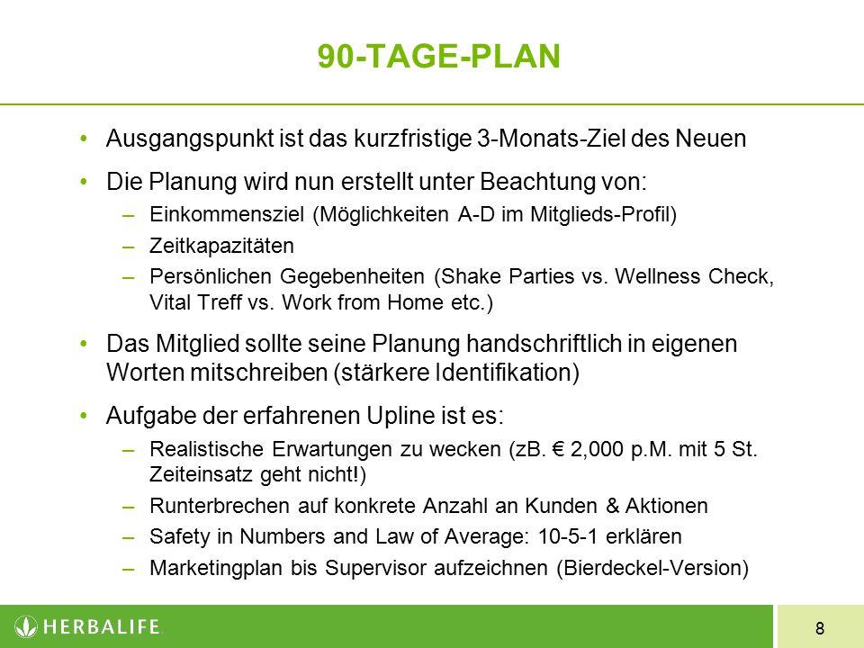 90-TAGE-PLAN Ausgangspunkt ist das kurzfristige 3-Monats-Ziel des Neuen. Die Planung wird nun erstellt unter Beachtung von: