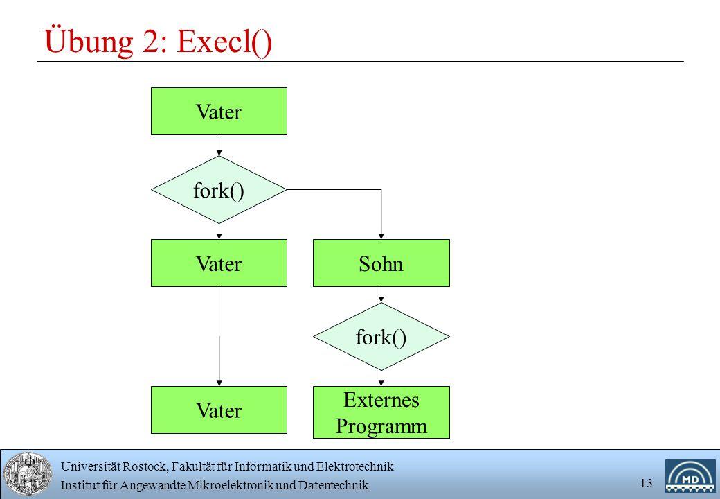 Übung 2: Execl() Vater fork() Vater Sohn fork() Vater