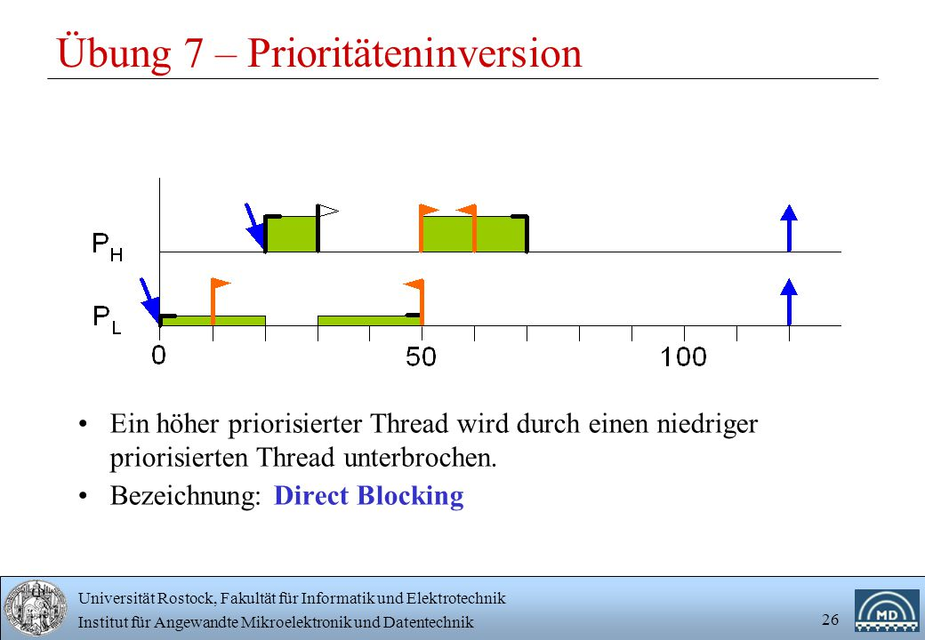 Übung 7 – Prioritäteninversion