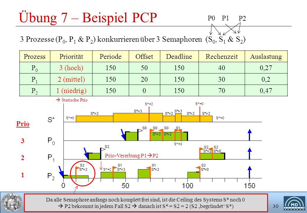 Übung 7 – Beispiel PCP P0. P1. P2. 3 Prozesse (P0, P1 & P2) konkurrieren über 3 Semaphoren (S0, S1 & S2)