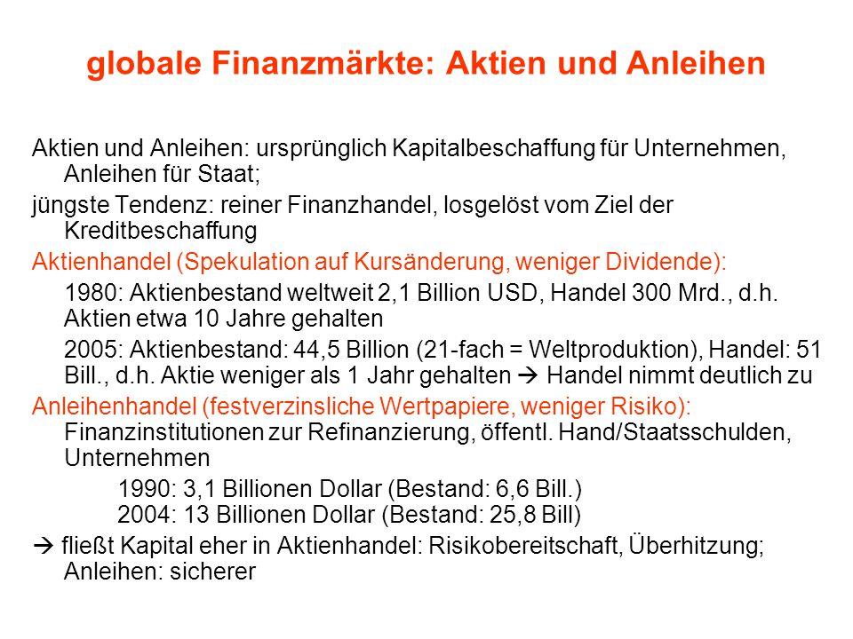 globale Finanzmärkte: Aktien und Anleihen