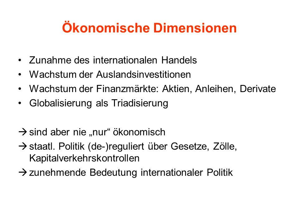 Ökonomische Dimensionen