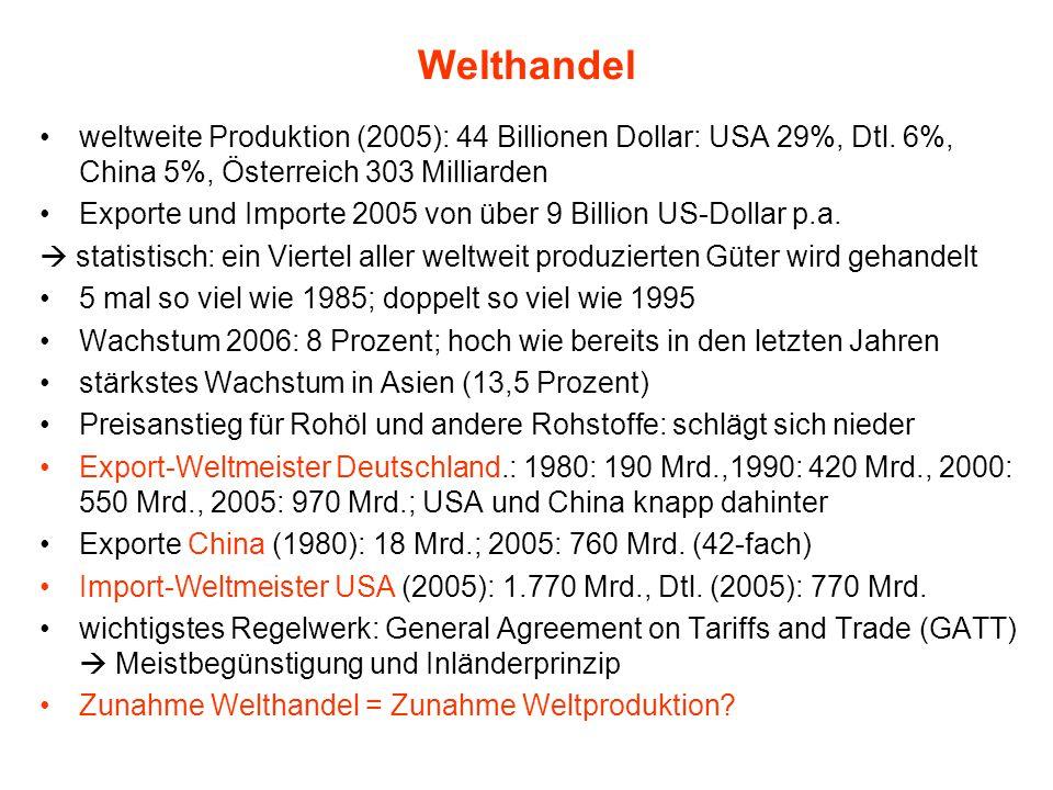 Welthandel weltweite Produktion (2005): 44 Billionen Dollar: USA 29%, Dtl. 6%, China 5%, Österreich 303 Milliarden.