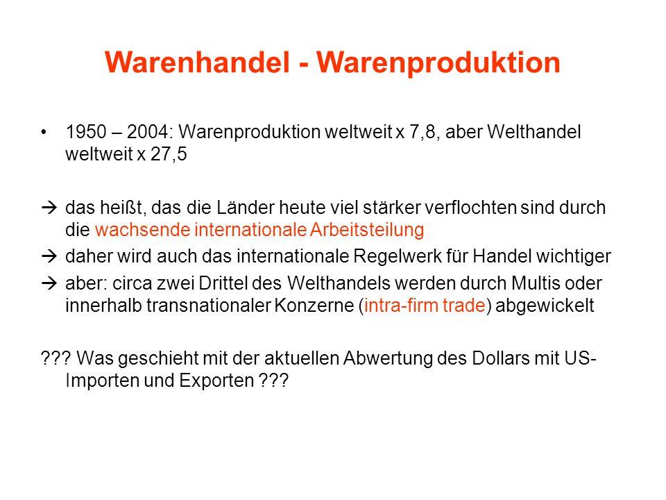 Warenhandel - Warenproduktion