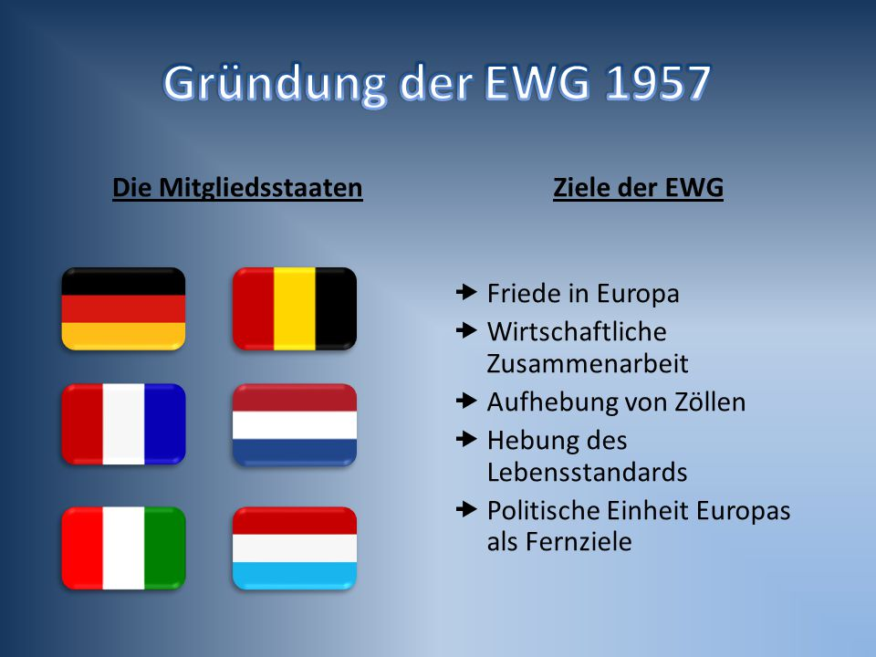 Gründung der EWG 1957 Die Mitgliedsstaaten Ziele der EWG