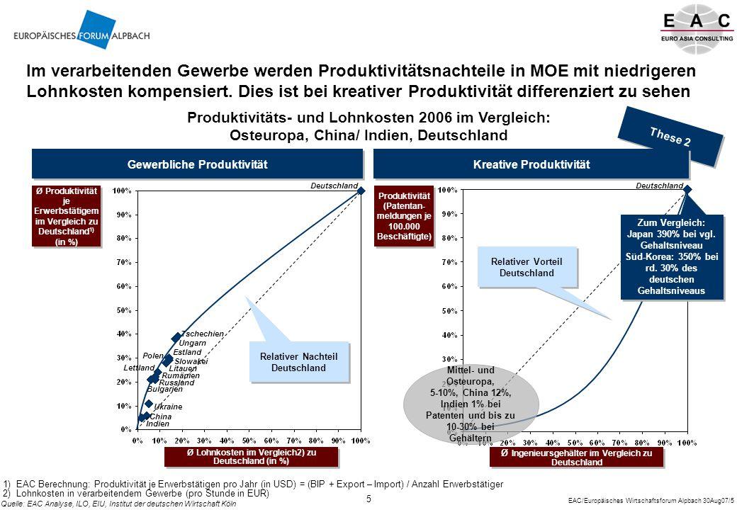 Im verarbeitenden Gewerbe werden Produktivitätsnachteile in MOE mit niedrigeren Lohnkosten kompensiert. Dies ist bei kreativer Produktivität differenziert zu sehen