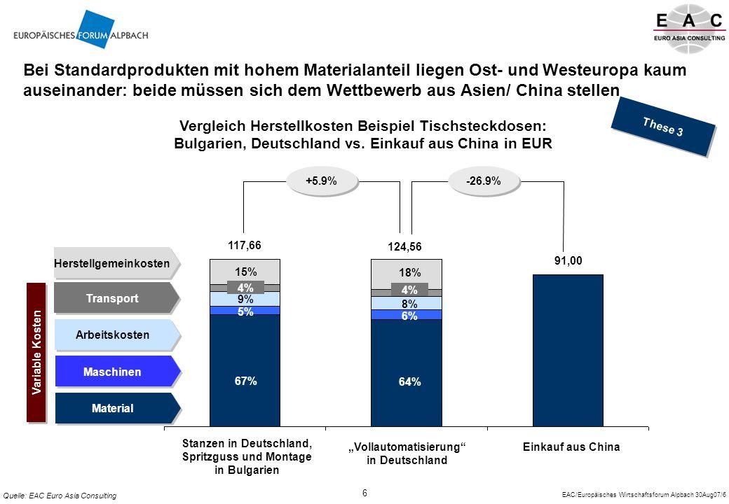 Bei Standardprodukten mit hohem Materialanteil liegen Ost- und Westeuropa kaum auseinander: beide müssen sich dem Wettbewerb aus Asien/ China stellen