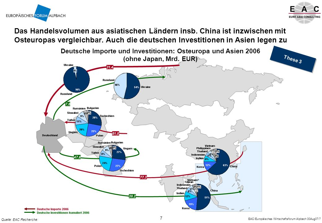 Das Handelsvolumen aus asiatischen Ländern insb