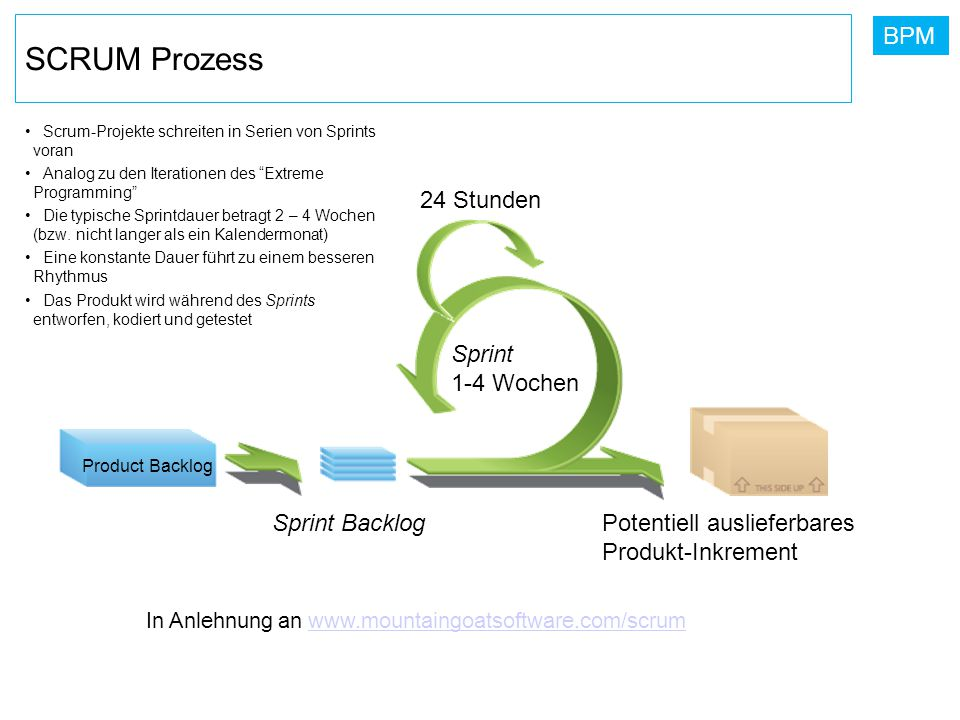 SCRUM Prozess 24 Stunden Sprint 1-4 Wochen Sprint Backlog