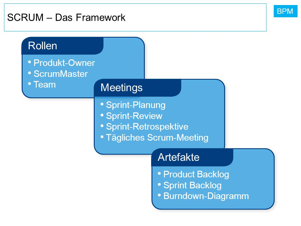 Rollen Meetings Artefakte SCRUM – Das Framework Produkt-Owner