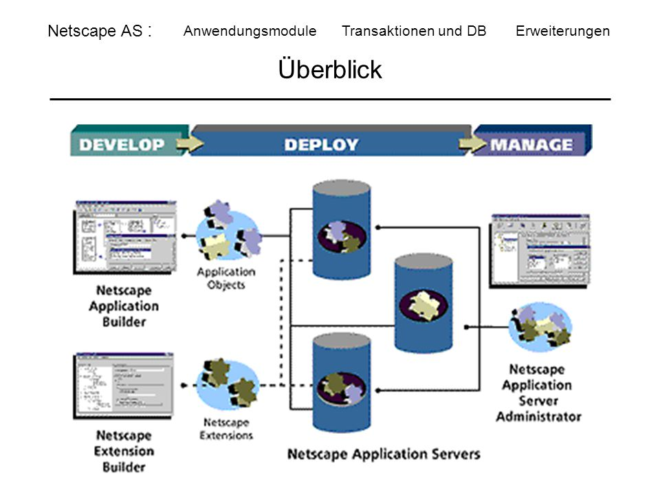 Überblick Netscape AS : Anwendungsmodule Transaktionen und DB