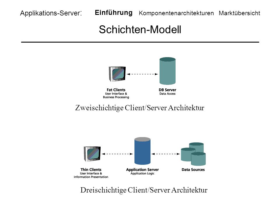Schichten-Modell Zweischichtige Client/Server Architektur