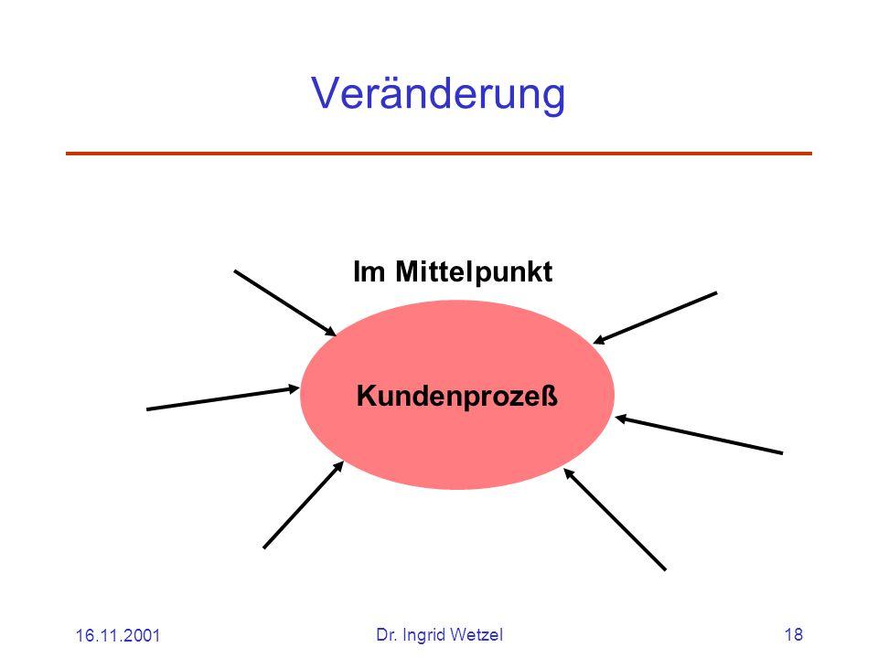 Veränderung Im Mittelpunkt Kundenprozeß 16.11.2001 Dr. Ingrid Wetzel