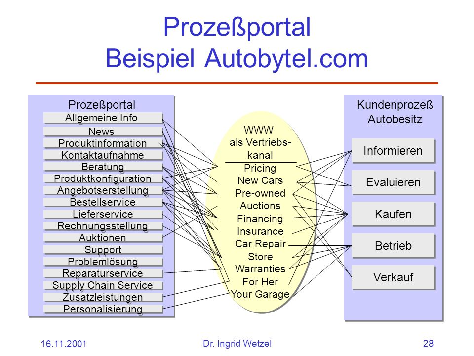 Prozeßportal Beispiel Autobytel.com