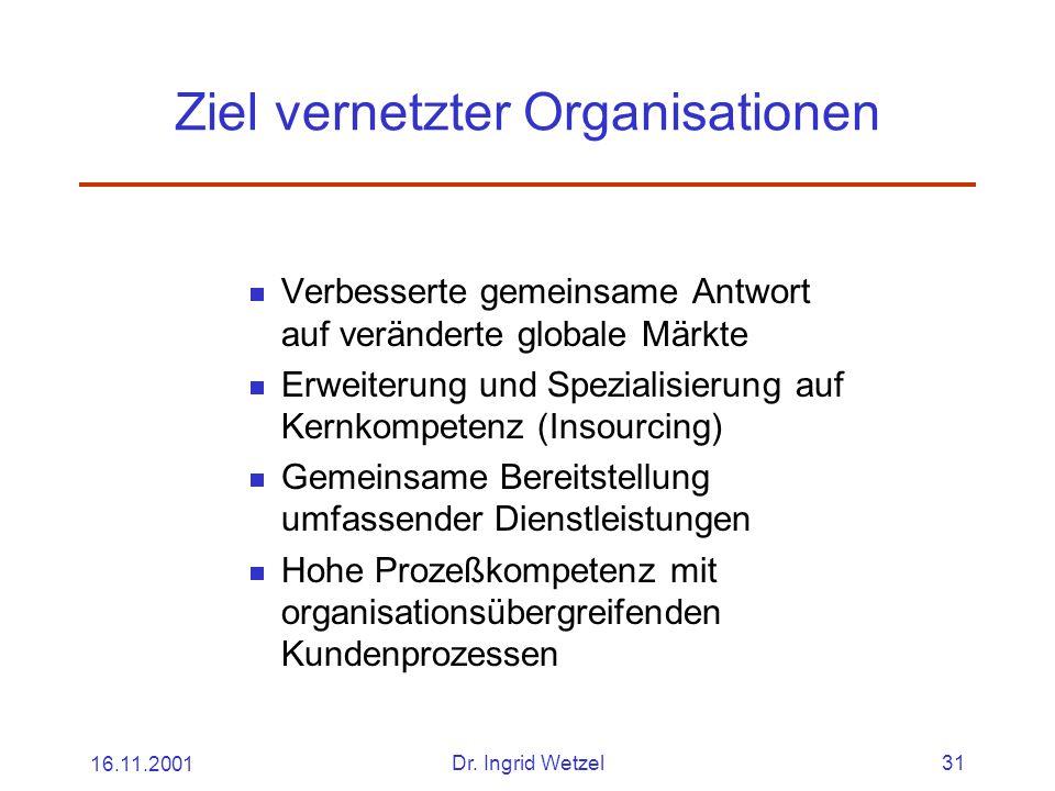 Ziel vernetzter Organisationen