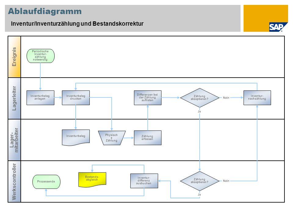 Ablaufdiagramm Inventur/Inventurzählung und Bestandskorrektur Ereignis