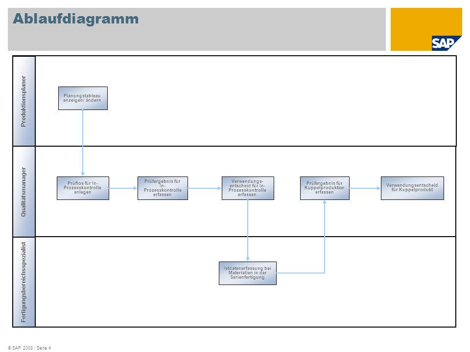 Ablaufdiagramm Produktionsplaner Qualitätsmanager