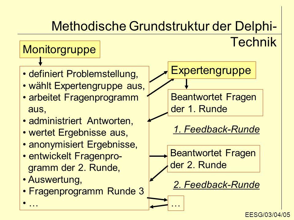 Methodische Grundstruktur der Delphi-Technik