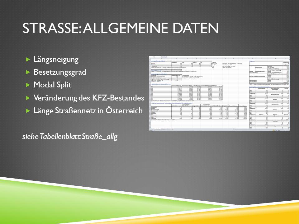 STRASSE: Allgemeine Daten
