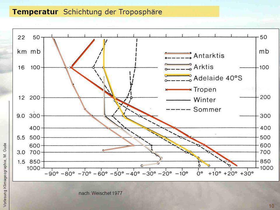 Temperatur Schichtung der Troposphäre