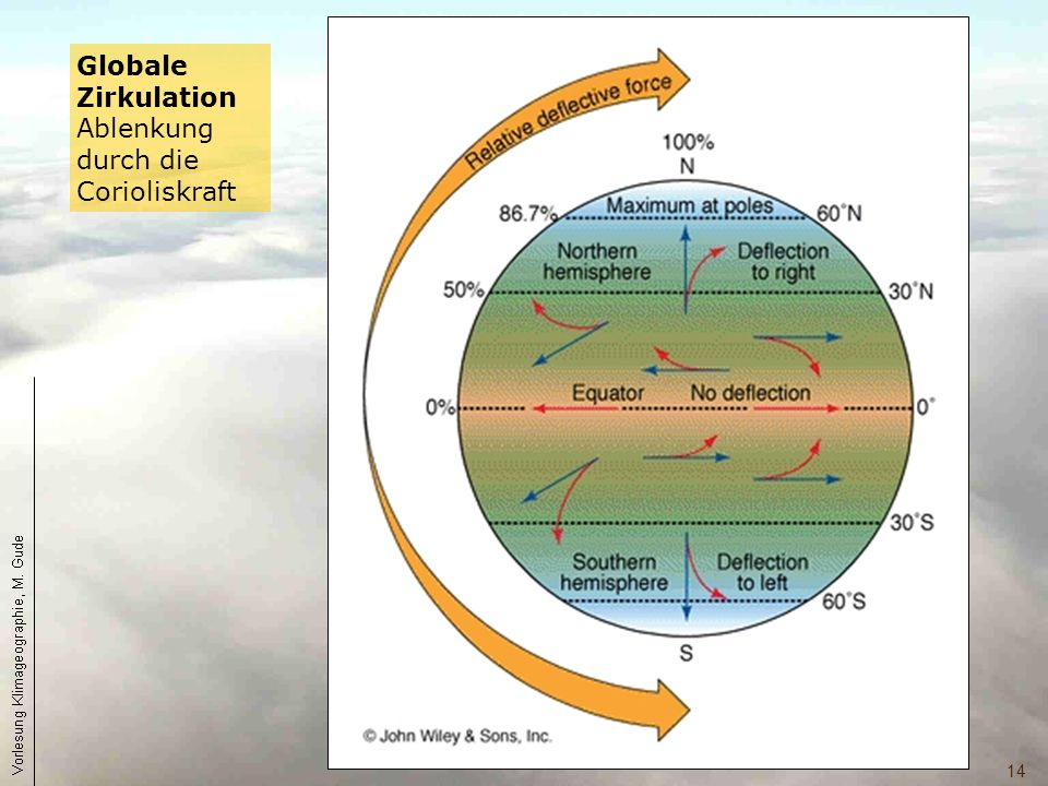 Globale Zirkulation Ablenkung durch die Corioliskraft