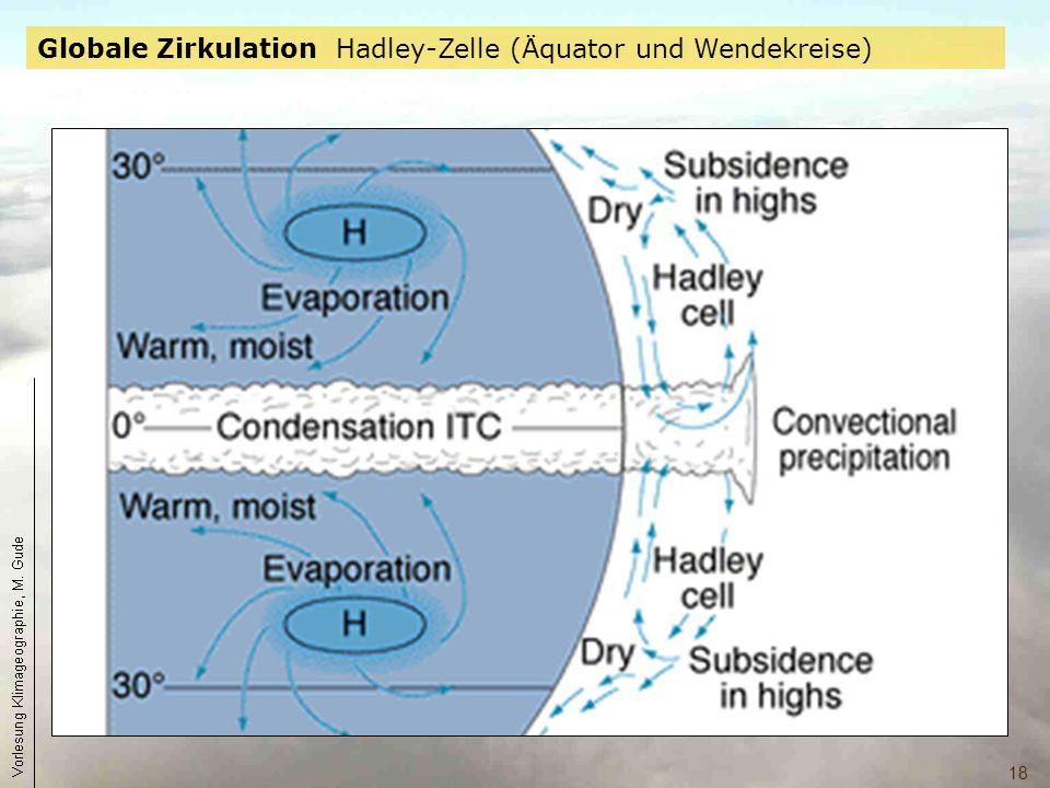 Globale Zirkulation Hadley-Zelle (Äquator und Wendekreise)