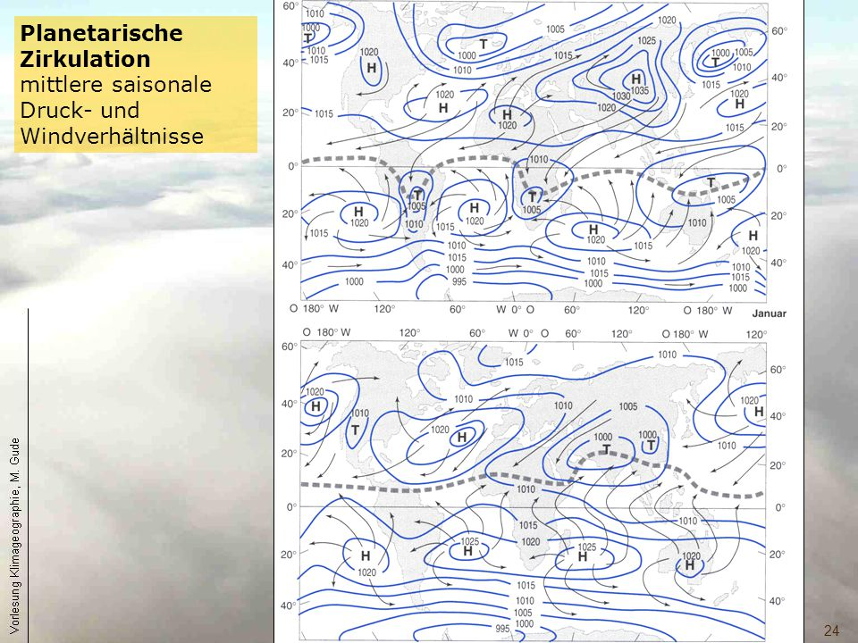 Planetarische Zirkulation mittlere saisonale Druck- und Windverhältnisse