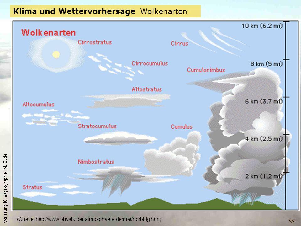 (Quelle: http://www.physik-der atmosphaere.de/met/ndrbldg.htm)