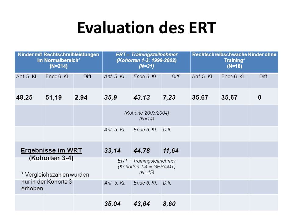 Evaluation des ERT Kinder mit Rechtschreibleistungen im Normalbereich* (N=214) ERT – Trainingsteilnehmer (Kohorten 1-3: 1999-2002)