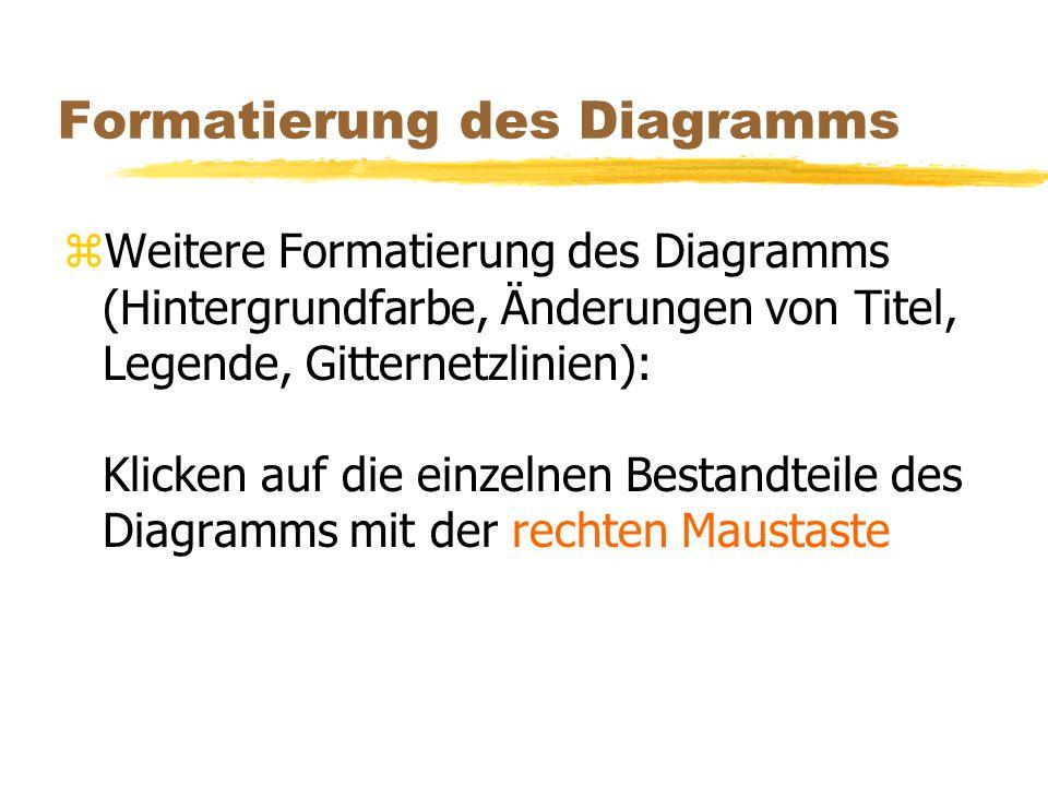 Formatierung des Diagramms