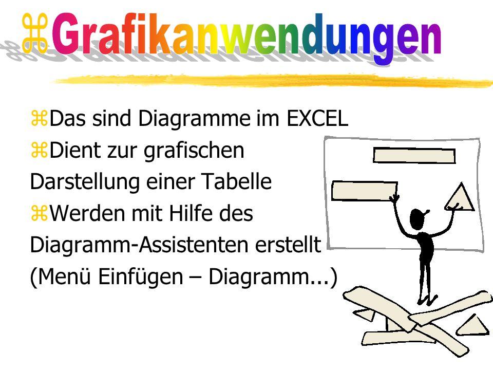 Grafikanwendungen Das sind Diagramme im EXCEL. Dient zur grafischen. Darstellung einer Tabelle. Werden mit Hilfe des.